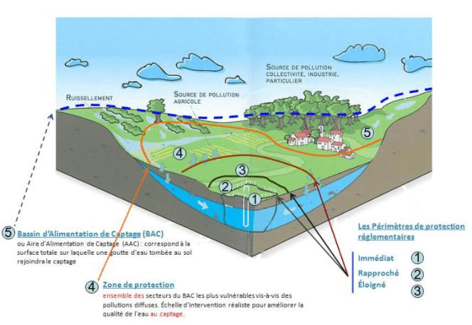 Schéma protection des bassins d'alimentation des captages