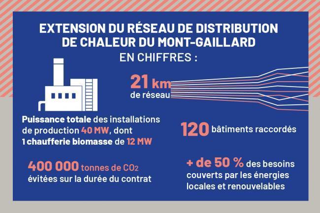 Infographie réseau de chaleur du Mont-Gaillard